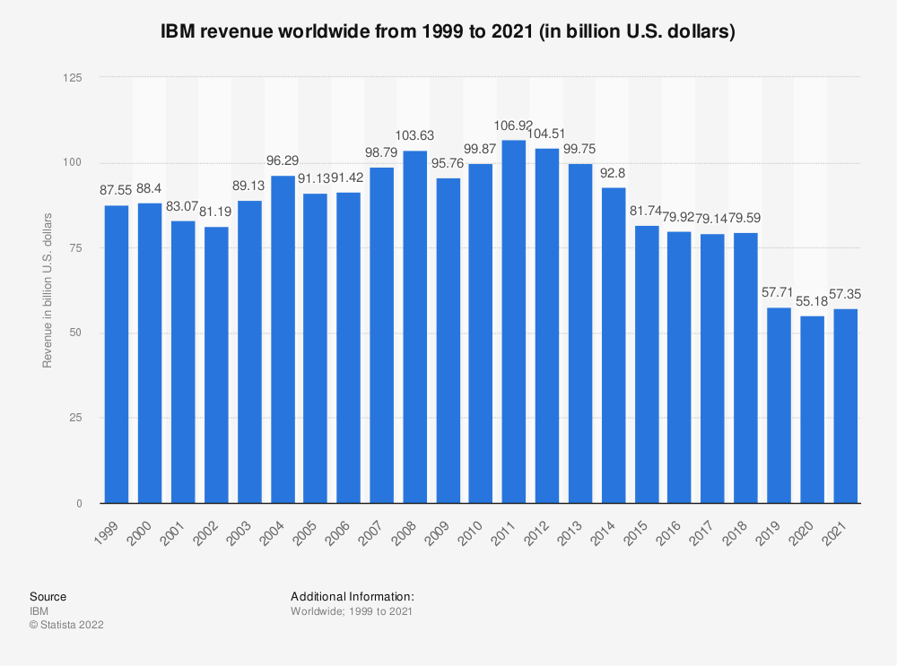 Statistic: Revenue of IBM worldwide from 1999 to 2019 (in billion U.S. dollars) | Statista