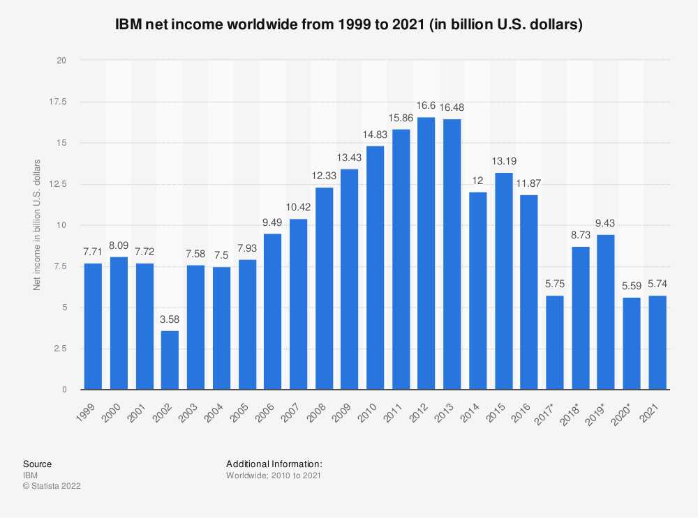 Statistic: IBM net income worldwide from 1999 to 2020 (in billion U.S. dollars)   Statista