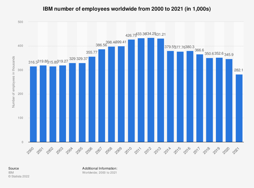 Statistic: IBM number of employees worldwide from 2000 to 2019 (in 1,000s) | Statista