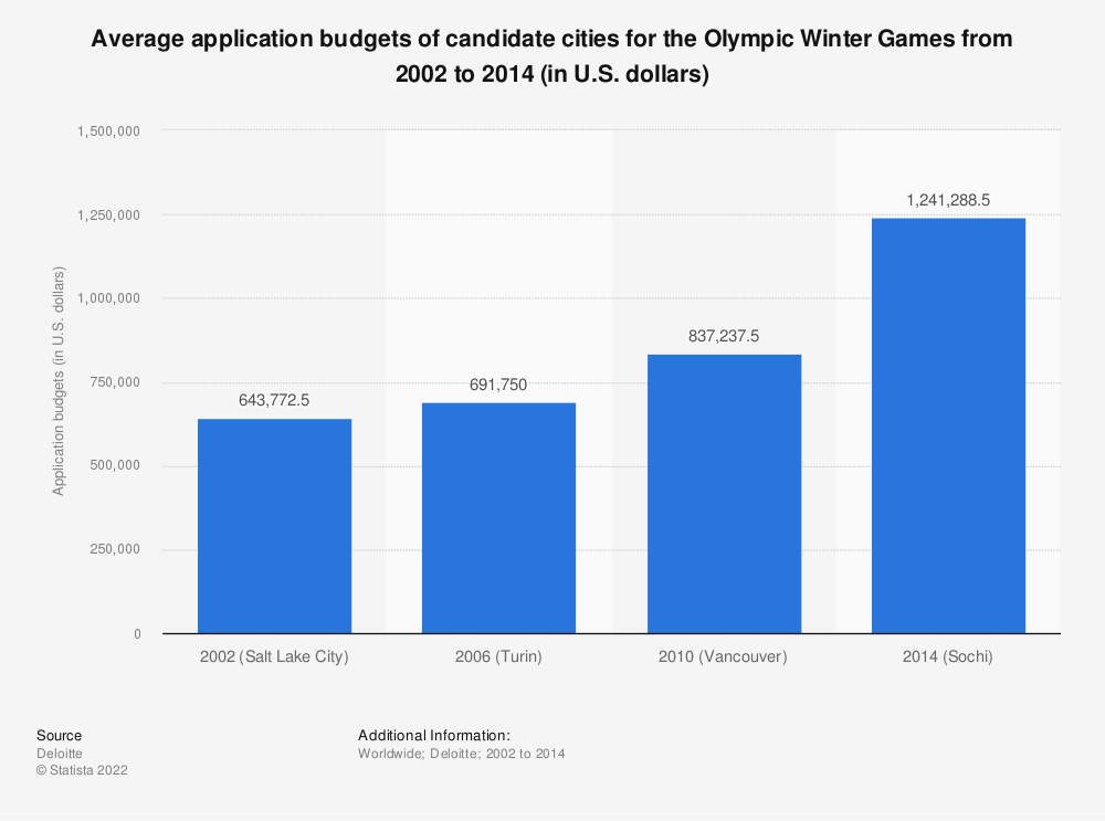 Statistic: Average application budgets of candidate cities for the Olympic Winter Games from 2002 to 2014 (in U.S. dollars) | Statista