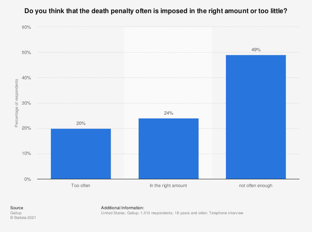 Statistic: Do you think that the death penalty often is imposed in the right amount or too little? | Statista