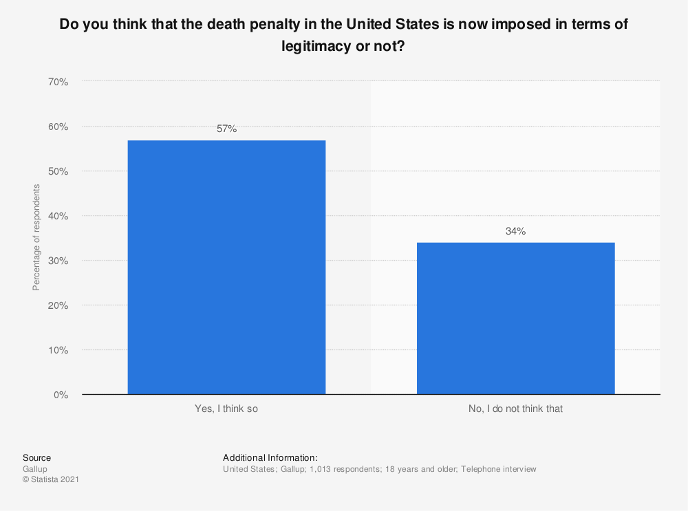 Statistic: Do you think that the death penalty in the United States is now imposed in terms of legitimacy or not? | Statista