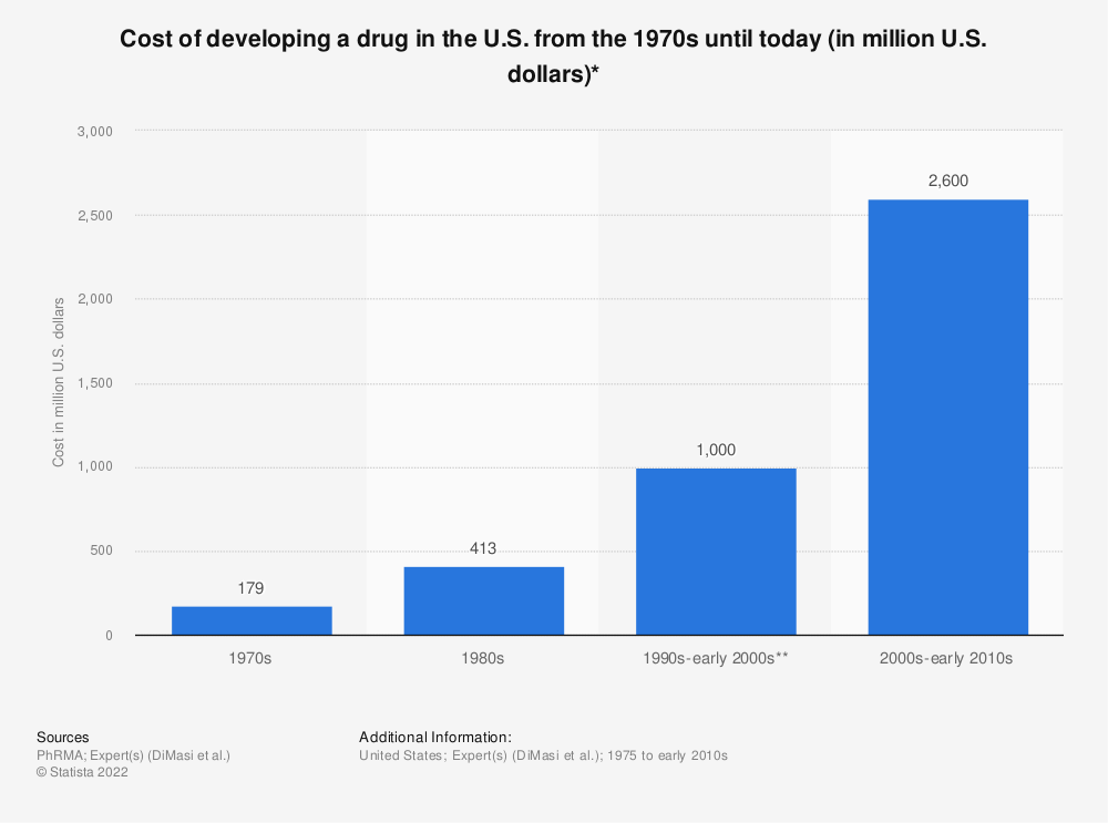 Statistic: Cost of developing a drug in the U.S. from the 1970s until today (in million U.S. dollars)* | Statista