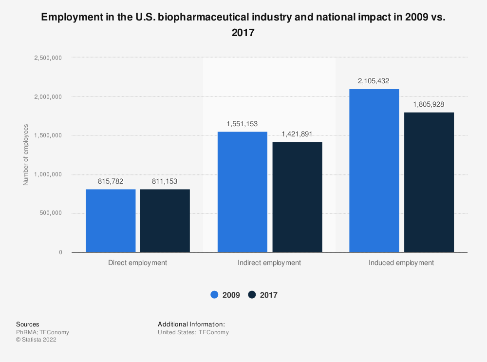 Statistic: Employment in the U.S. biopharmaceutical industry and national impact in 2009 vs. 2015 | Statista