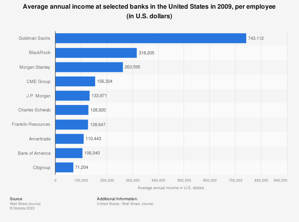 Annual income per employee of selected banks in the U S