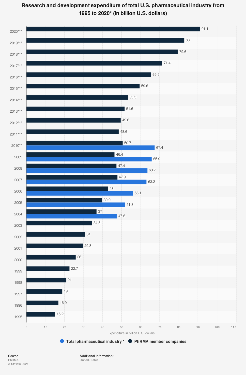 Statistic: Research and development expenditure of total U.S. pharmaceutical industry from 1995 to 2018 (in billion U.S. dollars)* | Statista