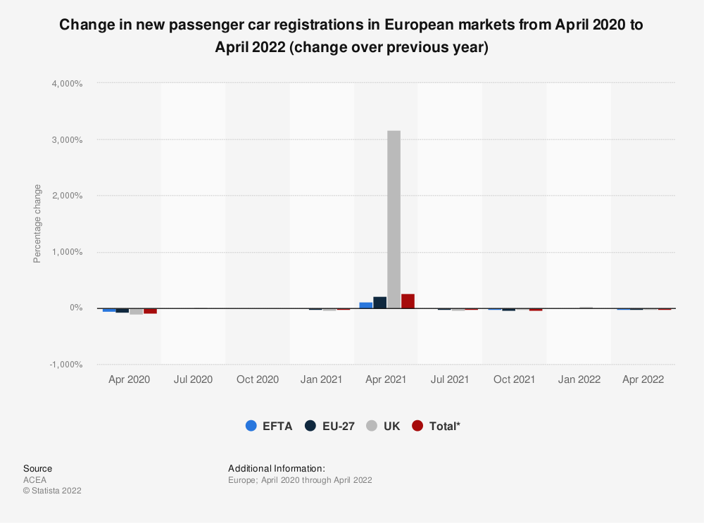 Statistic: Change in new passenger car registrations in the EU from August 2018 to October 2019 (change over previous year) | Statista