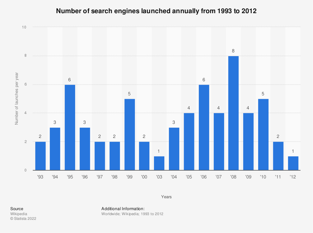 Statistic: Number of search engines launched annually from 1993 to 2012 | Statista