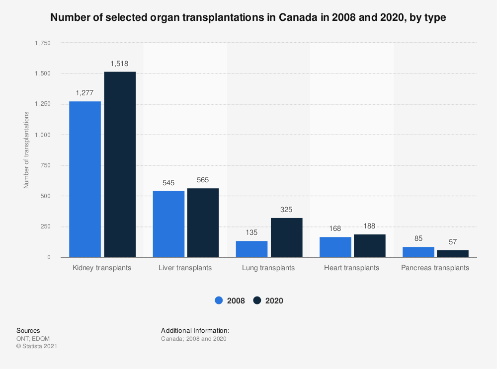Statistic: Number of selected organ transplantations in Canada in 2008 and 2019, by type | Statista
