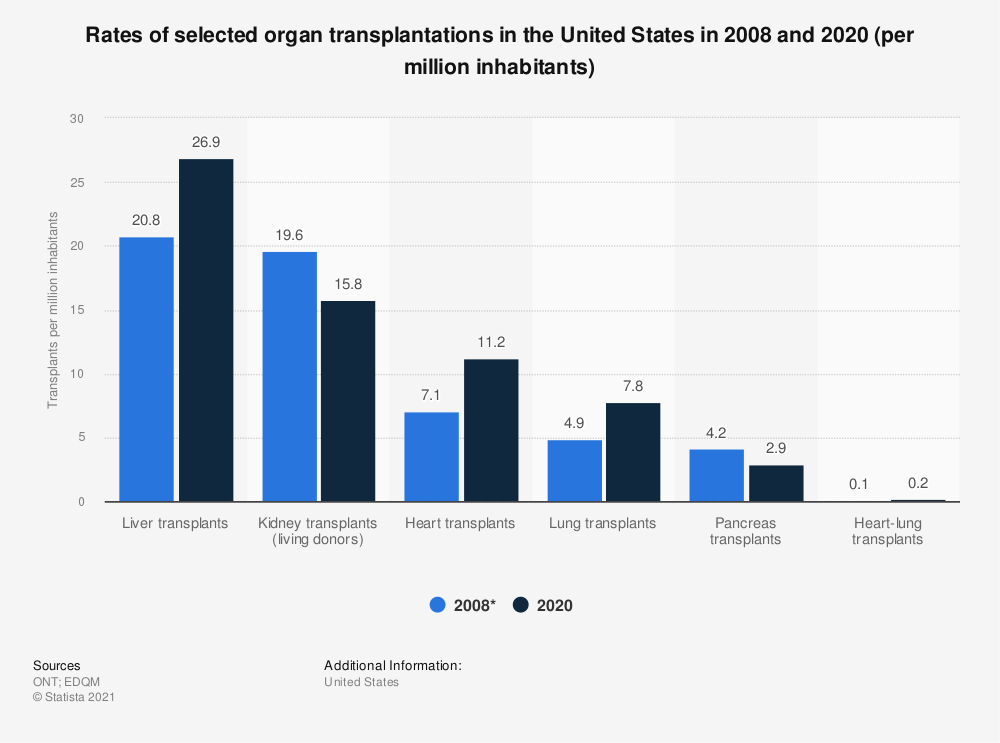 Statistic: Rates of selected organ transplantations in the United States in 2008 and 2017 (per million inhabitants) | Statista