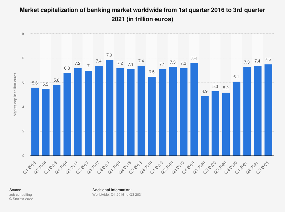 Statistic: Market capitalization of banking market worldwide from 1st quarter 2016 to 1st quarter 2021 (in trillion euros)   Statista