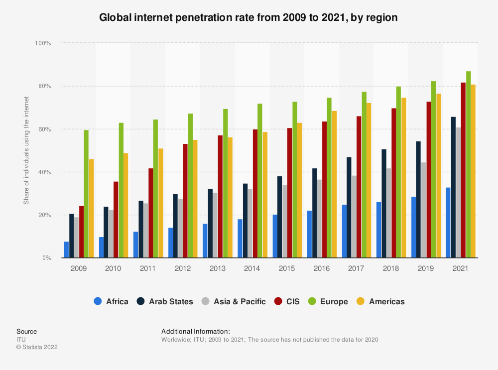 Statistic: Global internet penetration rate from 2009 to 2018, by region | Statista