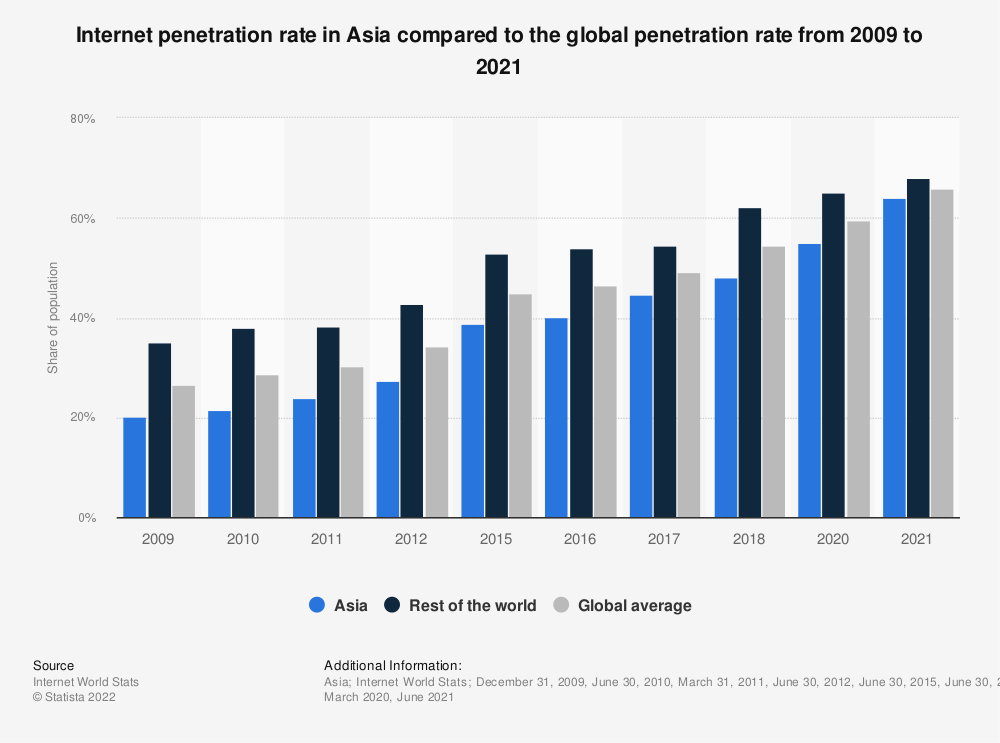 Statistic: Internet penetration rate in Asia compared to the global penetration rate from 2009 to 2018 | Statista