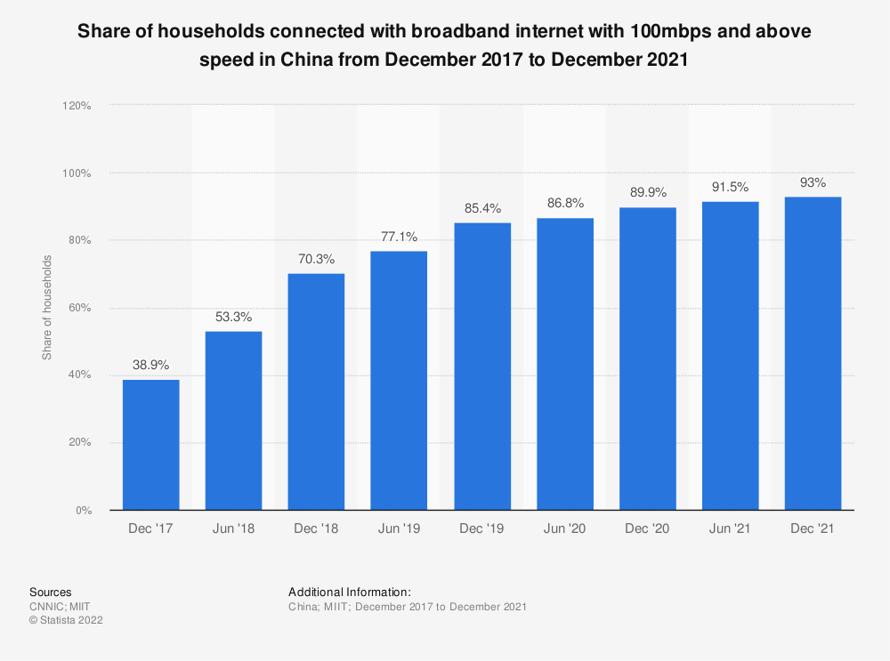 Statistic: Share of households connected with broadband internet with 100mbps and above speed in China from December 2017 to December 2020 | Statista