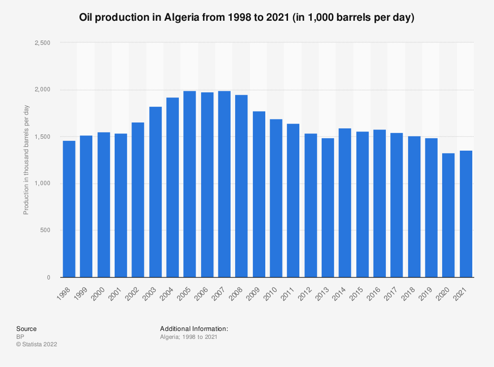 Statistic: Oil production in Algeria from 1998 to 2019 (in 1,000 barrels per day) | Statista