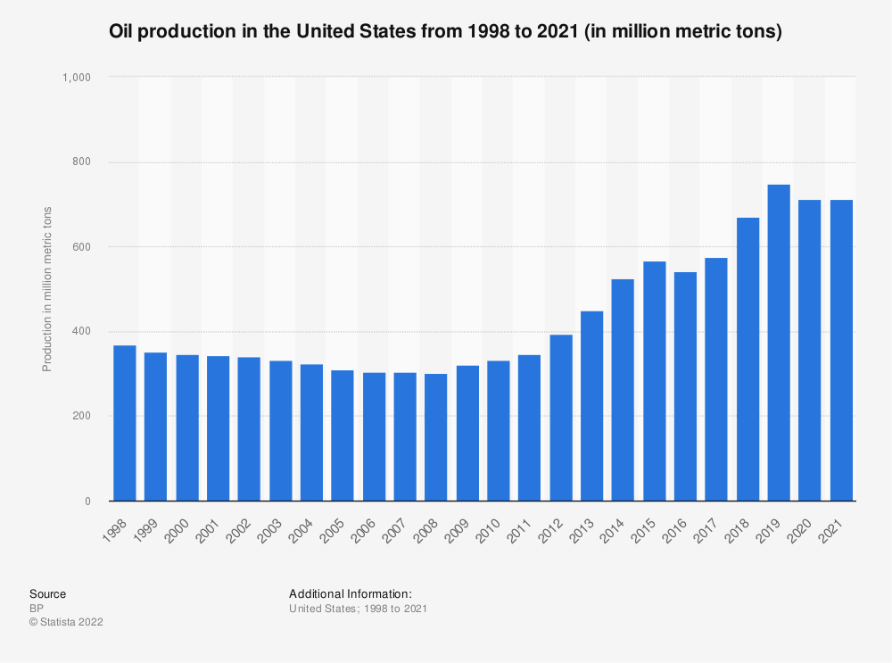 Statistic: Oil production of the United States from 1998 to 2018 (in million metric tons) | Statista