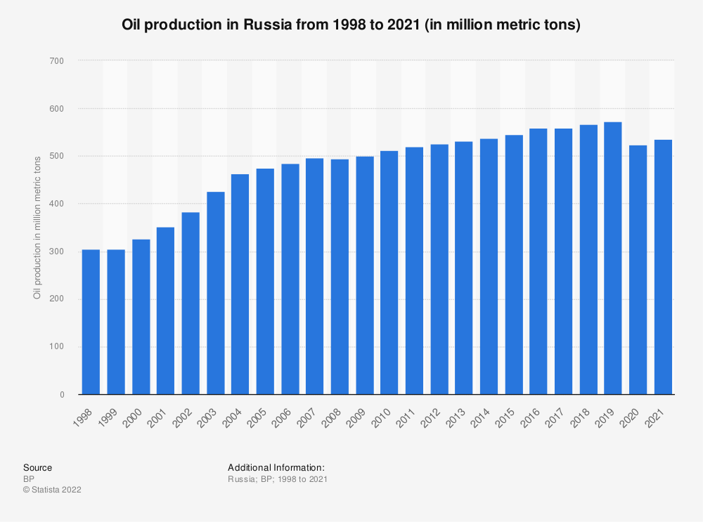 Statistic: Oil production in Russia from 1998 to 2019 (in million metric tons) | Statista