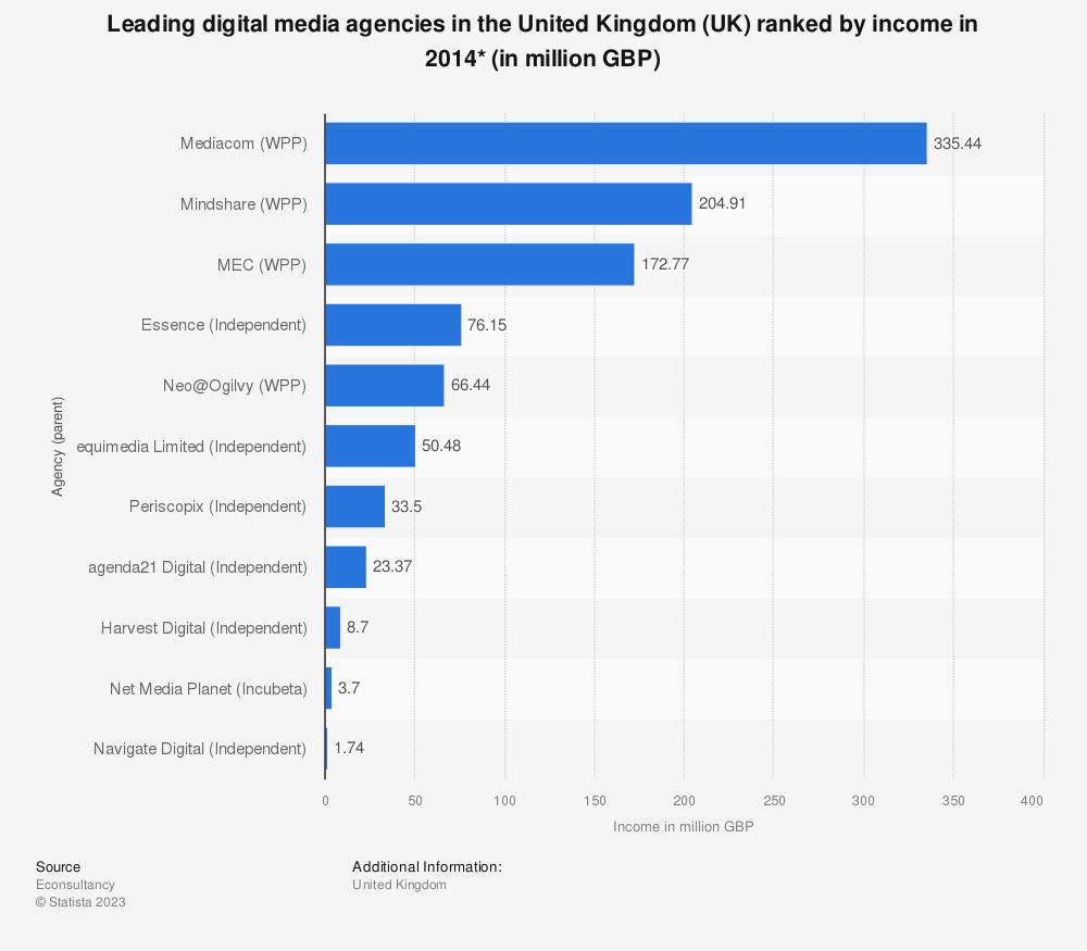 Statistic: Leading digital media agencies in the United Kingdom (UK) ranked by income in 2014* (in million GBP)   Statista