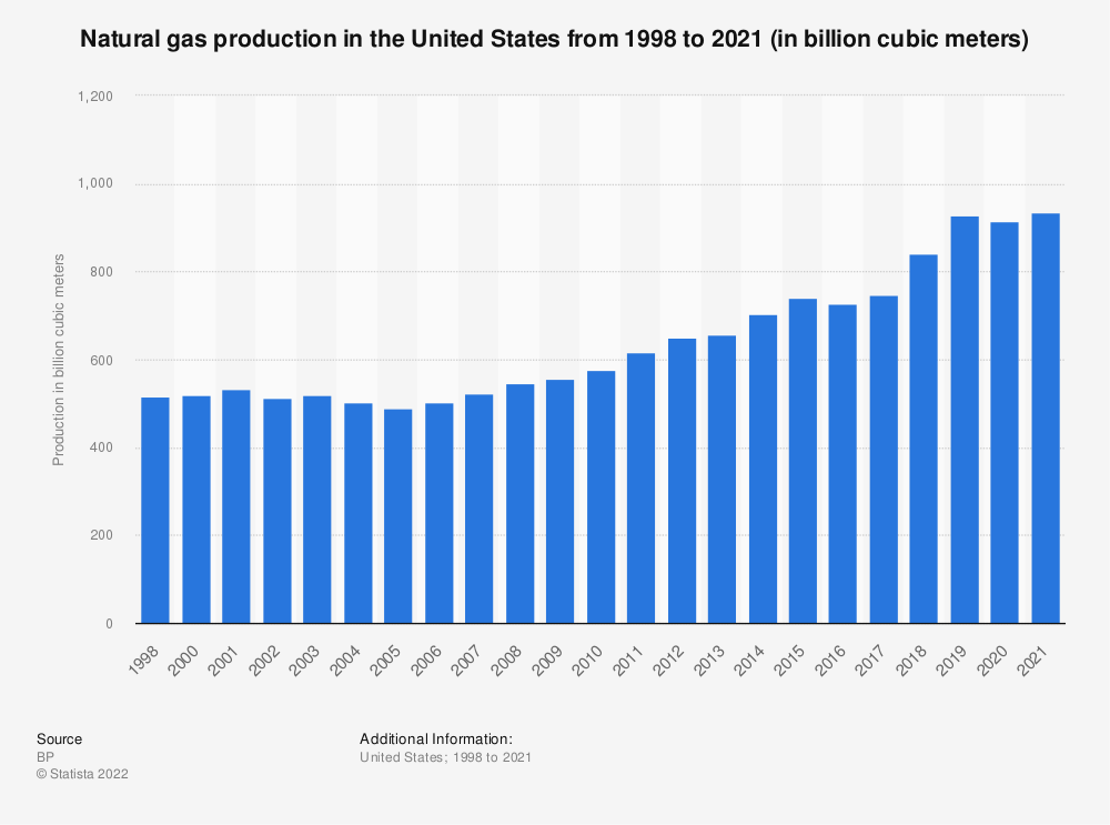 Statistic: Natural gas production in the United States from 1998 to 2019 (in billion cubic meters) | Statista