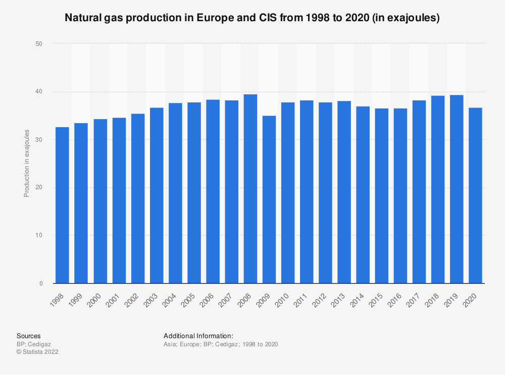 Statistic: Natural gas production in Europe and CIS from 1998 to 2018 (in million metric tons of oil equivalent) | Statista