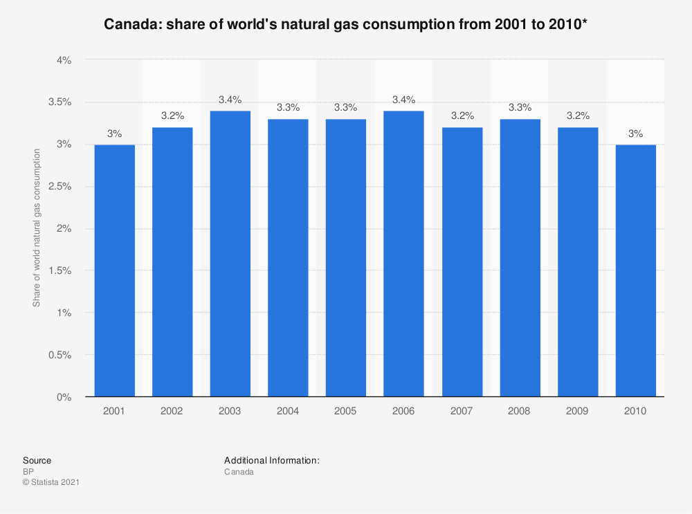 Statistic: Canada: share of world's natural gas consumption from 2001 to 2010* | Statista