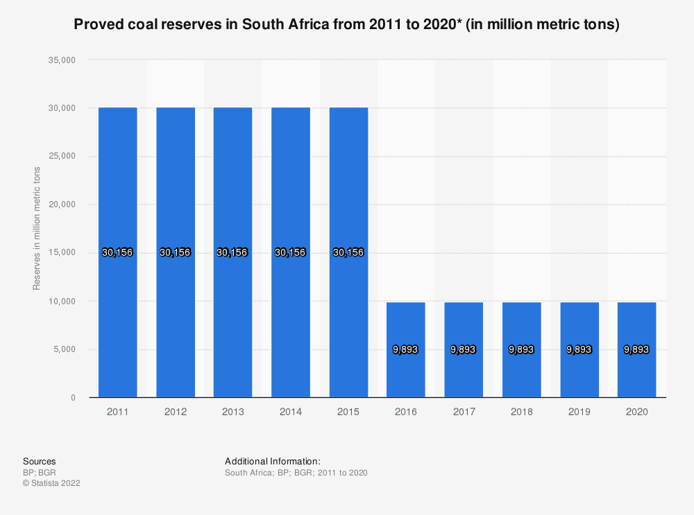 Statistic: Proved coal reserves in South Africa from 2011 to 2019 (in million metric tons) | Statista