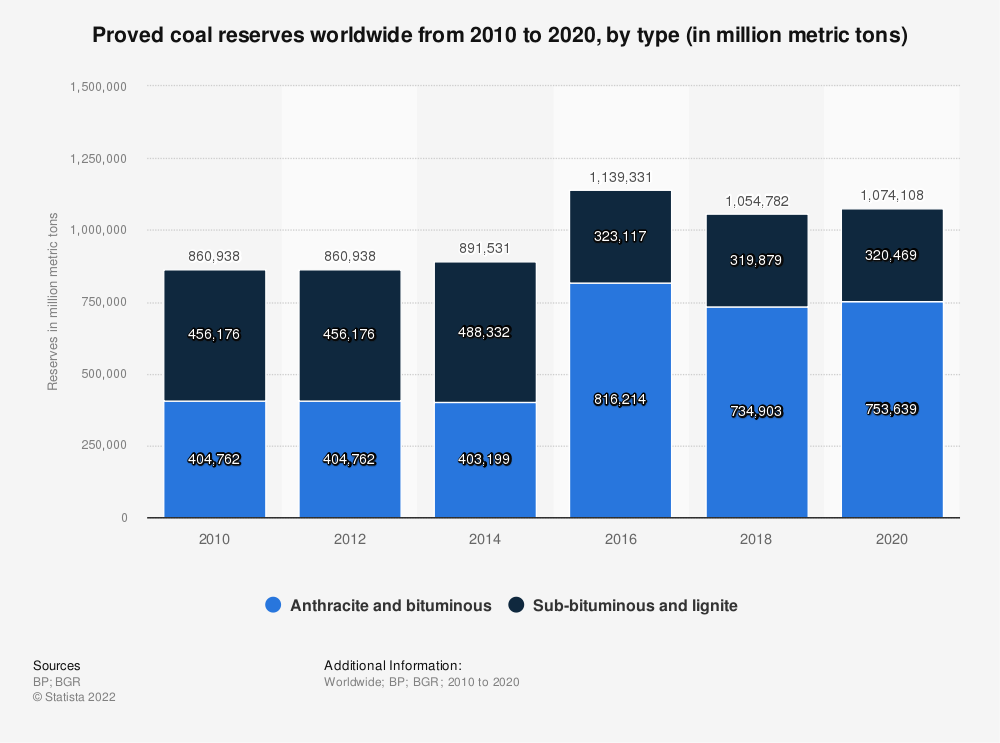 Statistic: Global proved coal reserves from 2010 to 2018, by type (in million metric tons) | Statista