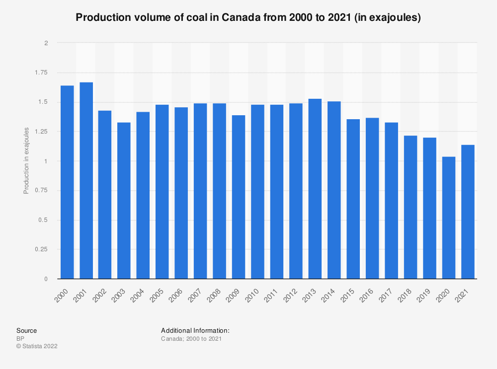 Statistic: Coal production in Canada from 1998 to 2018 (in million metric tons of oil equivalent) | Statista