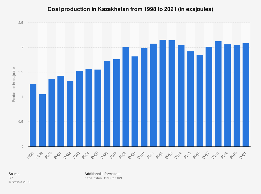 Statistic: Coal production in Kazakhstan from 1998 to 2018 (in million metric tons of oil equivalent) | Statista