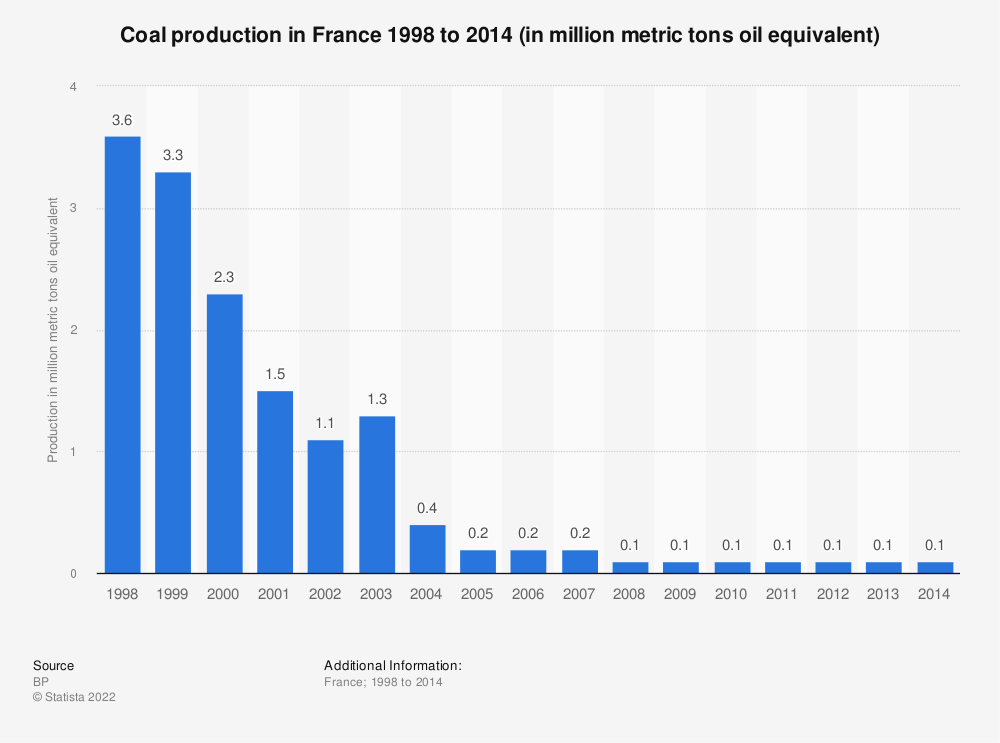 Statistic: Coal production in France 1998 to 2014 (in million metric tons oil equivalent) | Statista