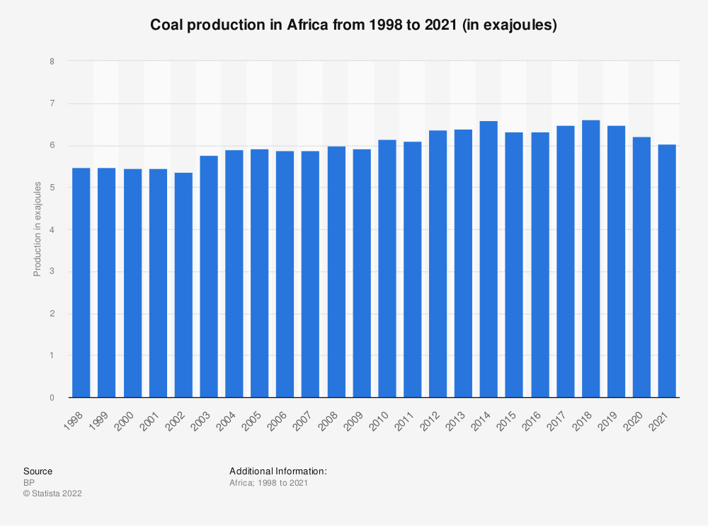 Statistic: Coal production in Africa from 1998 to 2018 (in million metric tons oil equivalent) | Statista