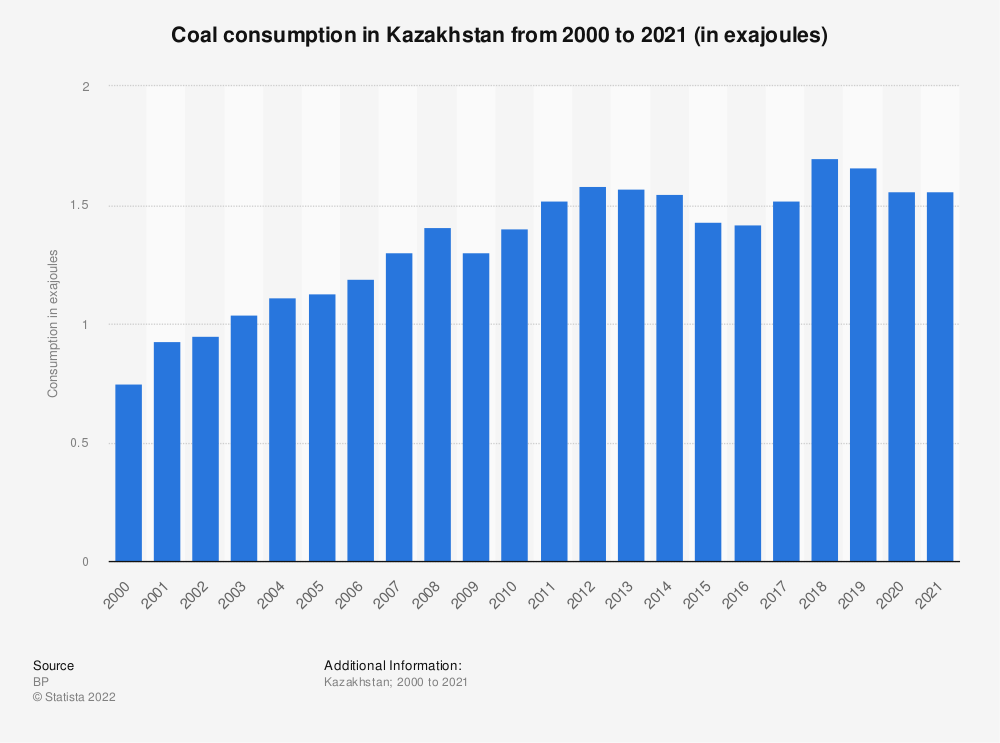 Statistic: Coal consumption in Kazakhstan from 1998 to 2018 (in million metric tons of oil equivalent) | Statista