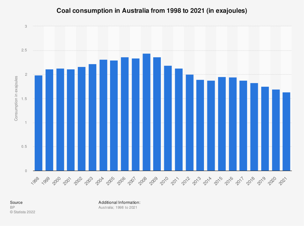Statistic: Coal consumption in Australia from 1998 to 2017 (in million metric tons of oil equivalent) | Statista