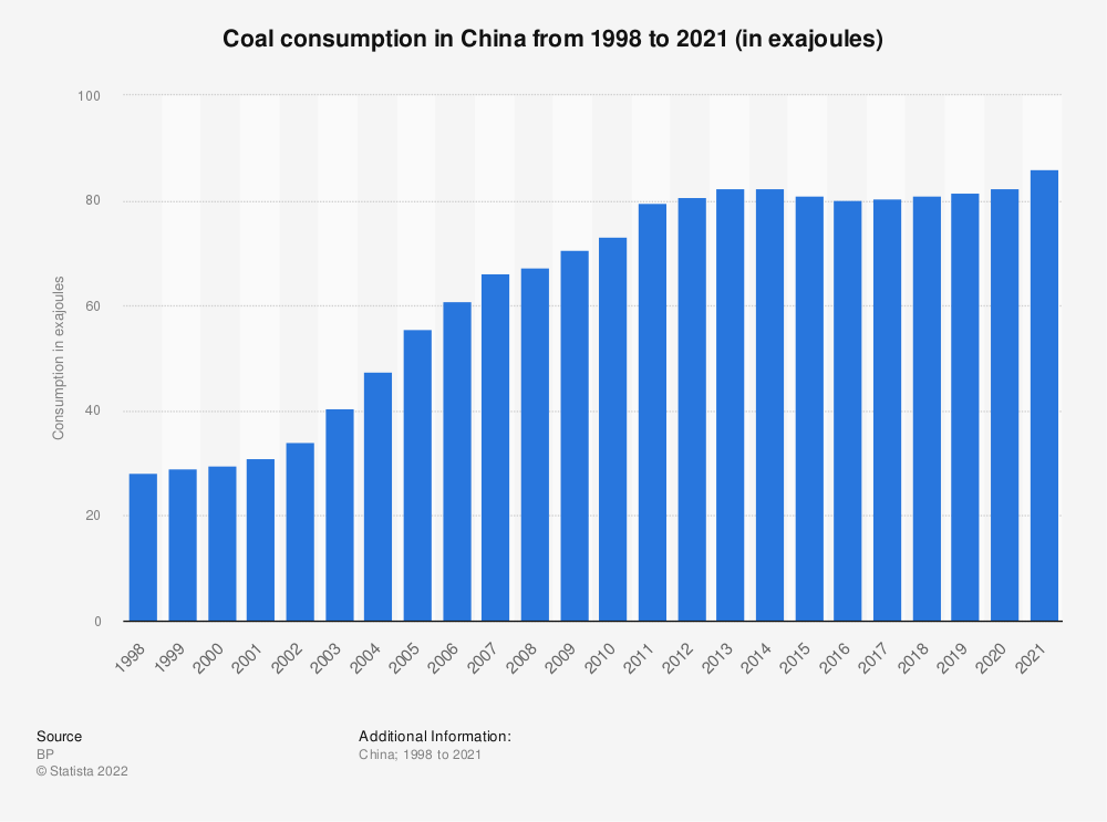 Statistic: Coal consumption in China 1998 to 2019 (in exajoules) | Statista