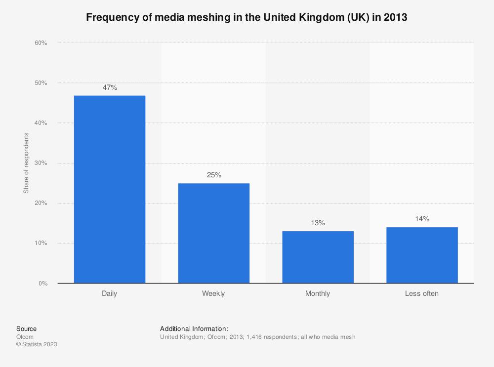 Statistic: Frequency of media meshing in the United Kingdom (UK) in 2013 | Statista