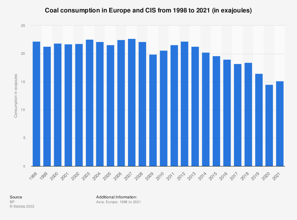 Statistic: Coal consumption in Europe and CIS from 1998 to 2018 (in million metric tons of oil equivalent) | Statista