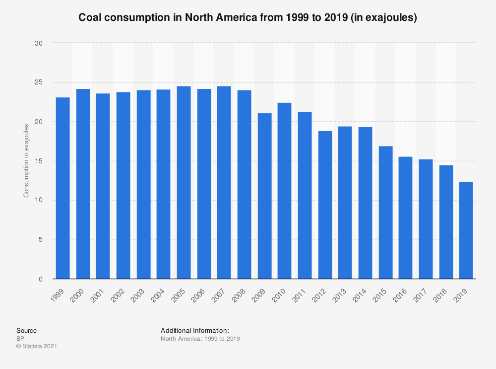 Statistic: Coal consumption in North America from 1998 to 2019 (in exajoules) | Statista
