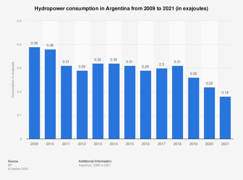 Statistic: Hydropower consumption in Argentina from 1998 to 2018 (in million metric tons of oil equivalent) | Statista