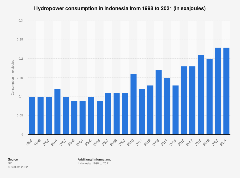 Statistic: Hydropower consumption in Indonesia from 1998 to 2018 (in million metric tons of oil equivalent) | Statista