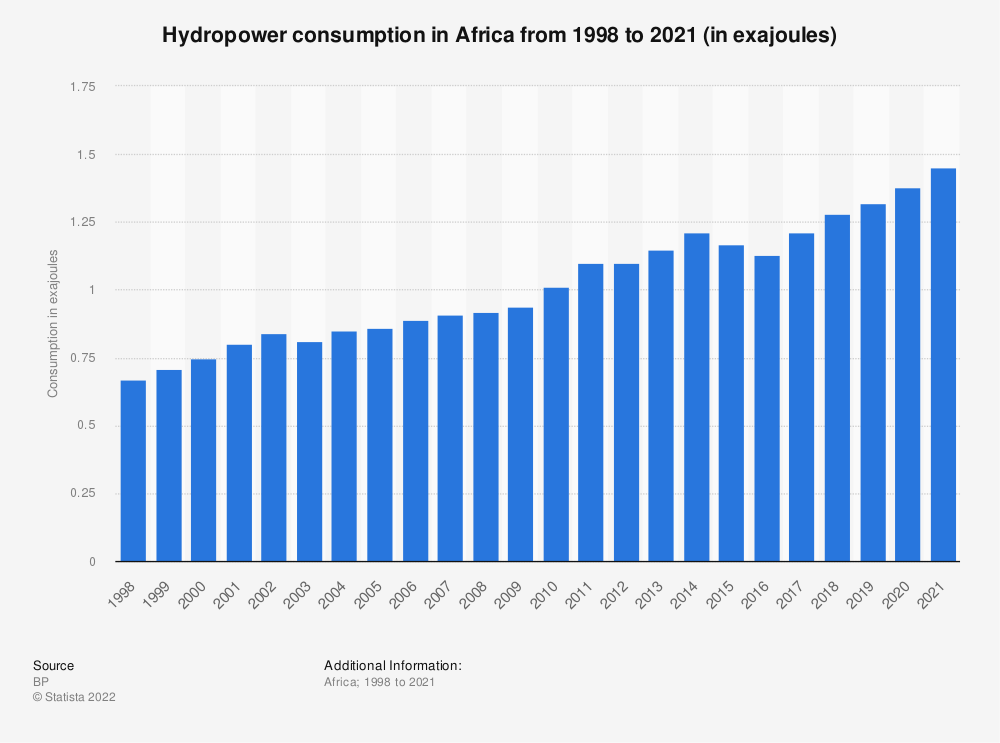 Statistic: Hydropower consumption in Africa from 1998 to 2018 (in million metric tons of oil equivalent) | Statista