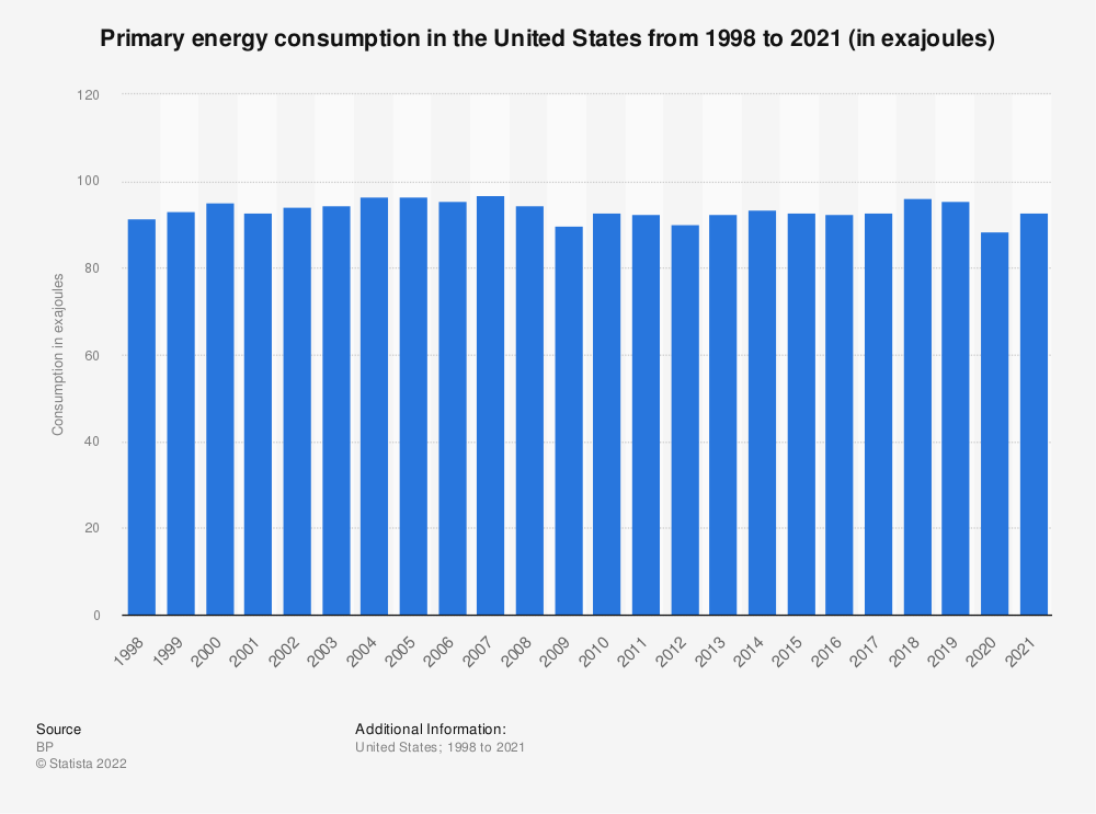 Statistic: Primary energy consumption in the U.S. from 1998 to 2016 (in million metric tons of oil equivalent)  | Statista