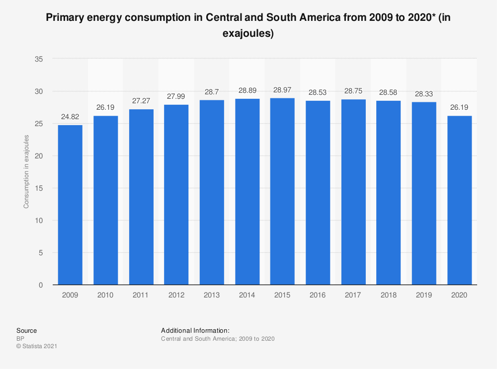 Statistic: Primary energy consumption in Central and South America from 1998 to 2017 (in million metric tons of oil equivalent)  | Statista