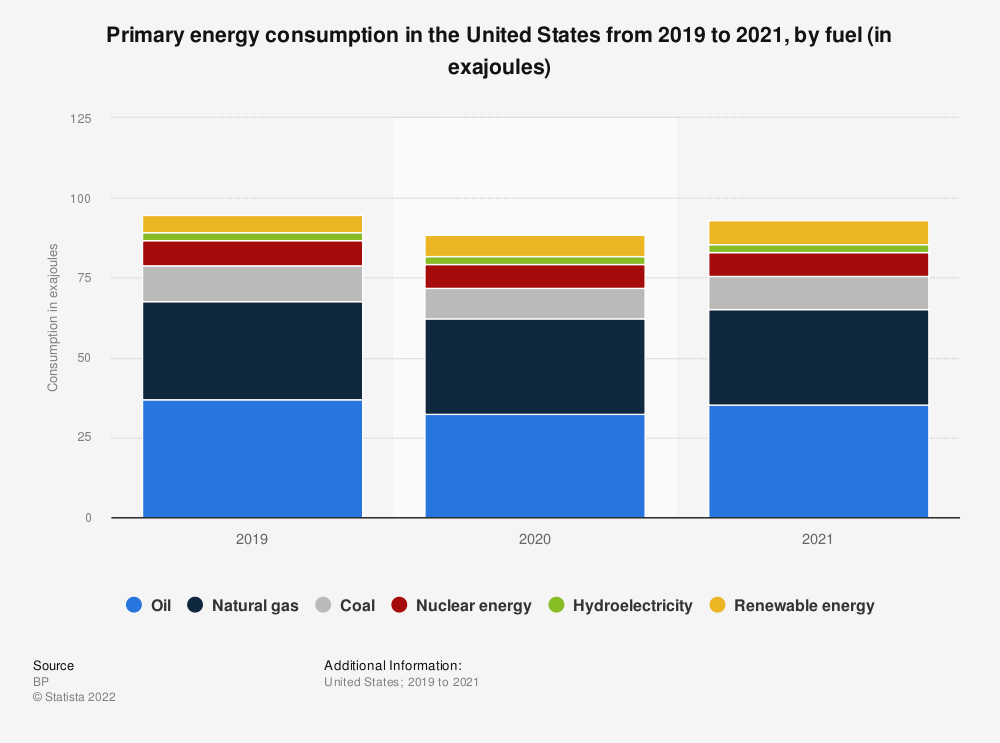 Statistic: Primary energy consumption in the U.S. from 2010 to 2017, by fuel (in million metric tons of oil equivalent) | Statista