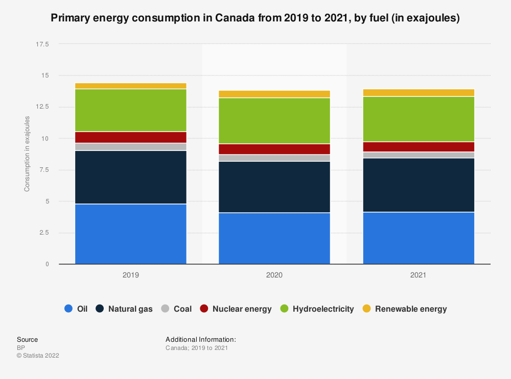 Statistic: Primary energy consumption in Canada between 2015 and 2018, by fuel (in million metric tons of oil equivalent) | Statista