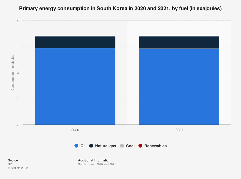 Statistic: Primary energy consumption in South Korea in 2010 to 2018, by fuel (in million metric tons of oil equivalent) | Statista