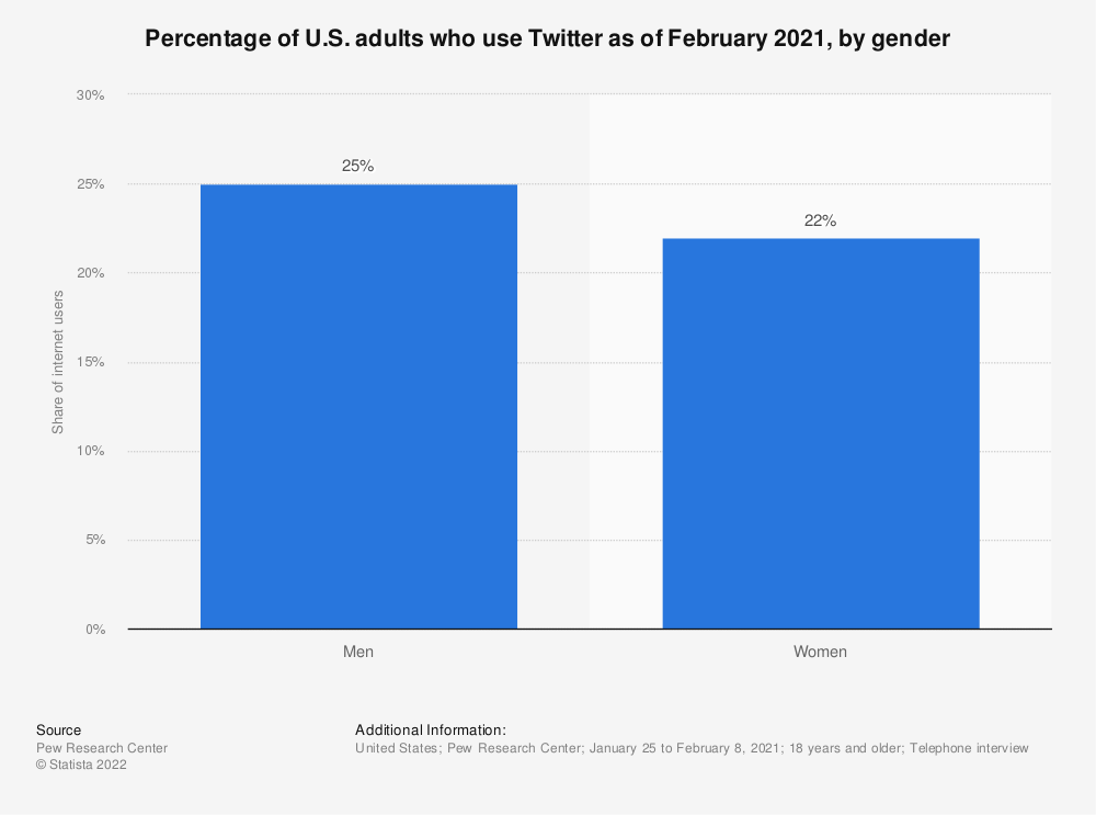 Statistic: Percentage of U.S. adults who use Twitter as of January 2018, by gender | Statista