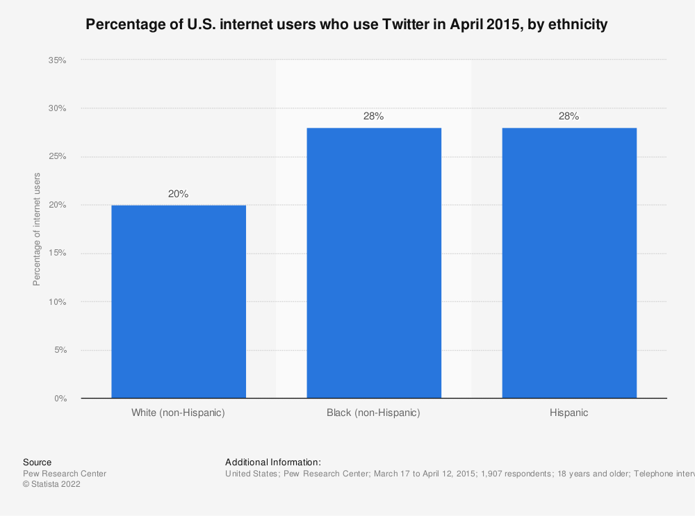 Statistic: Percentage of U.S. internet users who use Twitter in April 2015, by ethnicity | Statista