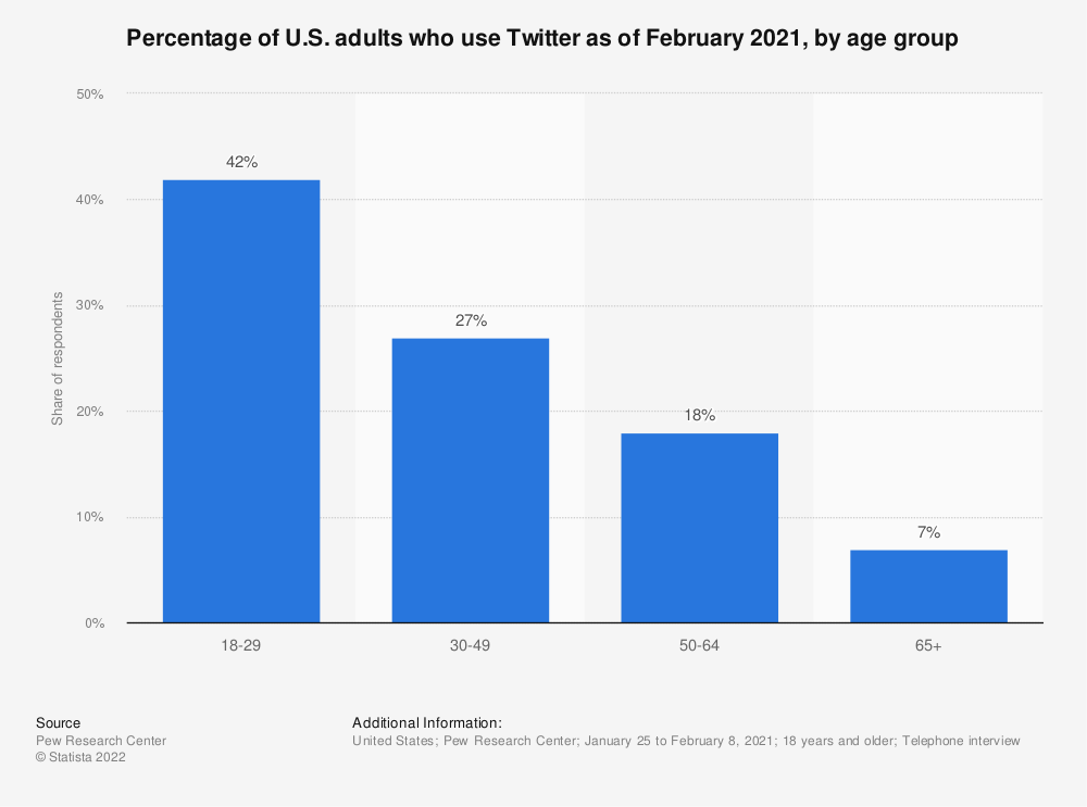 Statistic: Percentage of U.S. adults who use Twitter as of February 2021, by age group | Statista