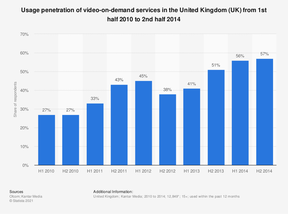 Statistic: Usage penetration of video-on-demand services in the United Kingdom (UK) from 1st half 2010 to 2nd half 2014 | Statista
