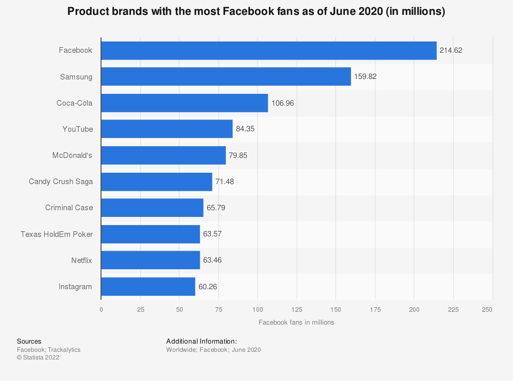 Statistic: Product brands with the most Facebook fans as of June 2020 (in millions) | Statista